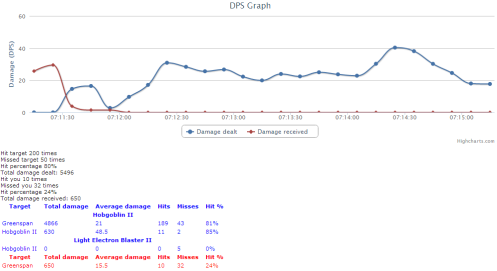 Thanks to http://evelog.mikk36.eu for the damage graph.